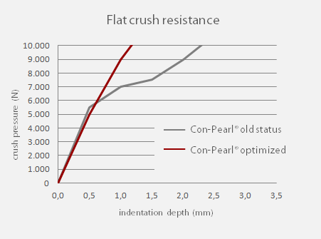 flat crush resistance con-pearl