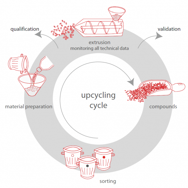 upcycling-kreislauf.einzeln-rot-eng